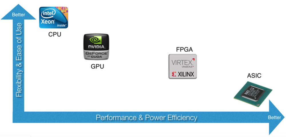 FPGA for mining: what trends will prevail in 2019