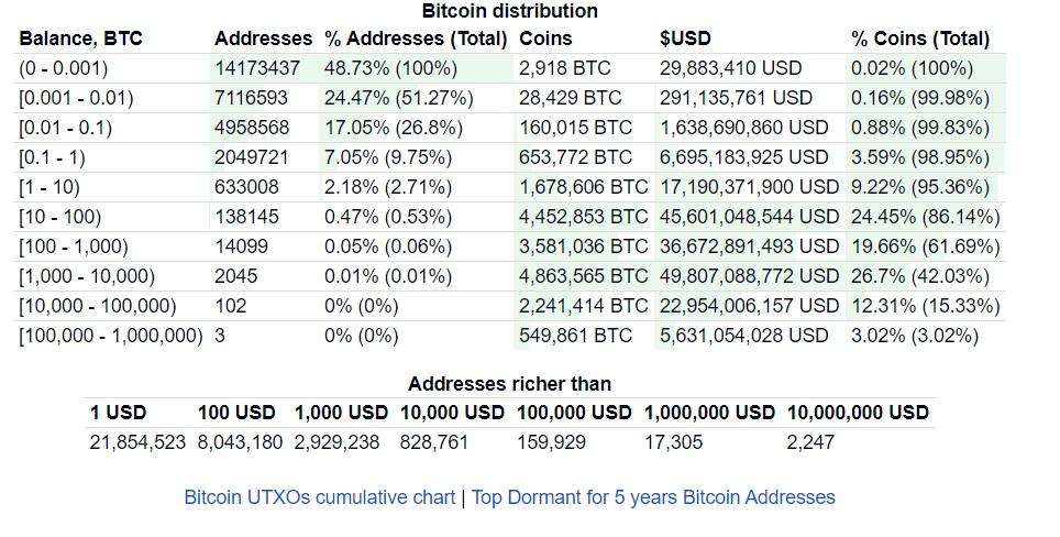 0.02 Bitcoin in Dollaro Americano o 0.02 BTC in USD